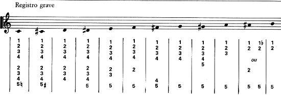 Jazzitalia lezioni flauto lezione 5 - Tavola posizioni flauto traverso ...